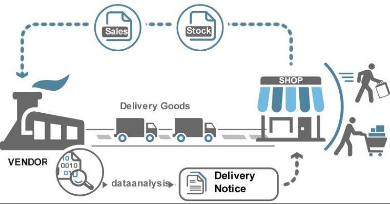 مدیریت موجودی توسط فروشنده (Vendor management inventory (VMI