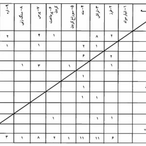 بهینه سازی جدول از-به در طرح ریزی واحد های صنعتی با کمک متلب MATLAB