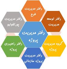 دفتر مدیریت پروژه PMO