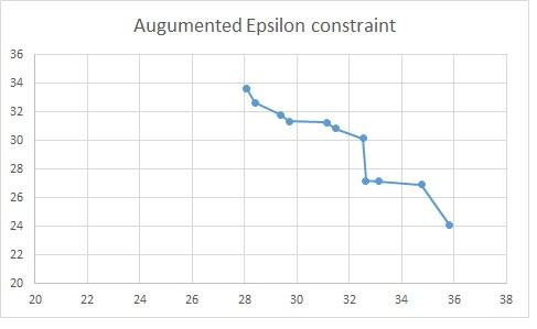 کد گمز روش محدودیت اپسیلون-epsilon constraint