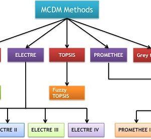 پکیج تصمیم گیری چند معیاره 12 روش تصمیم گیری در متلب Matlab