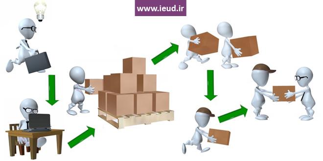 مدیریت زنجیره تامین چیست | زنجیره تامین | Supply Chain management