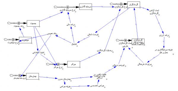 پروژه تحلیل سیستم گردشگری با ونسیم VENSIM