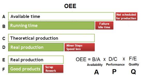 دستورالعمل محاسبه شاخص OEE