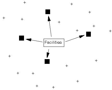 مدل های مکان یابی واحدهای صنعتی خطی شکسته و خط مستقیم و توان دوم و MINMAX در گمز GAMS